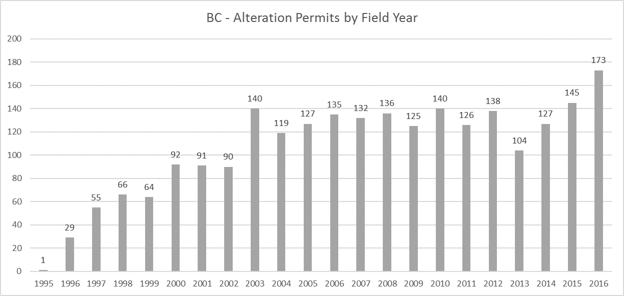 BC Archaeology Alteration Permits