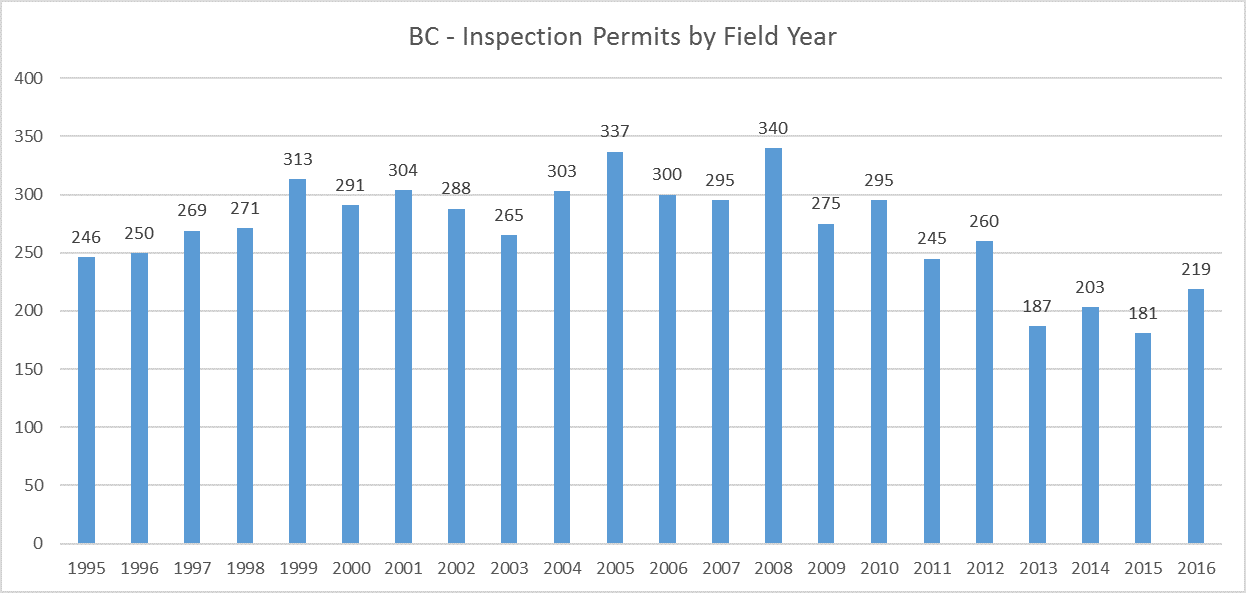 BC Archaeology Inspection Permits