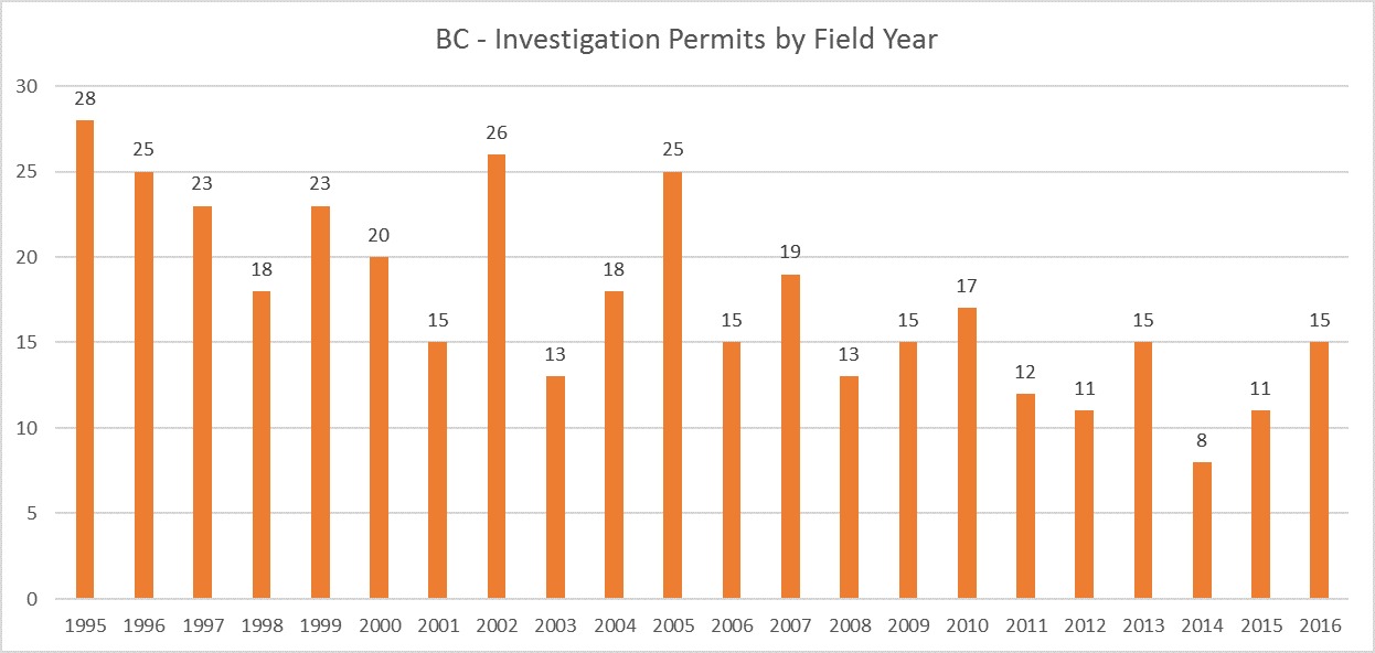 BC Archaeology Investigation Permits