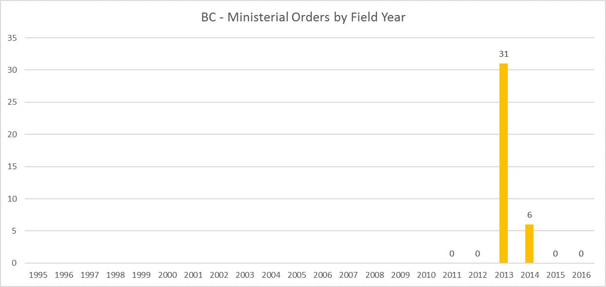 BC Archaeology Ministerial Orders