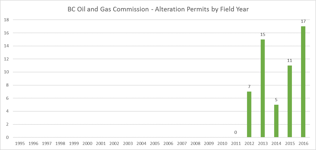 British Columbia Oil and Gas Commission Alteration Permits