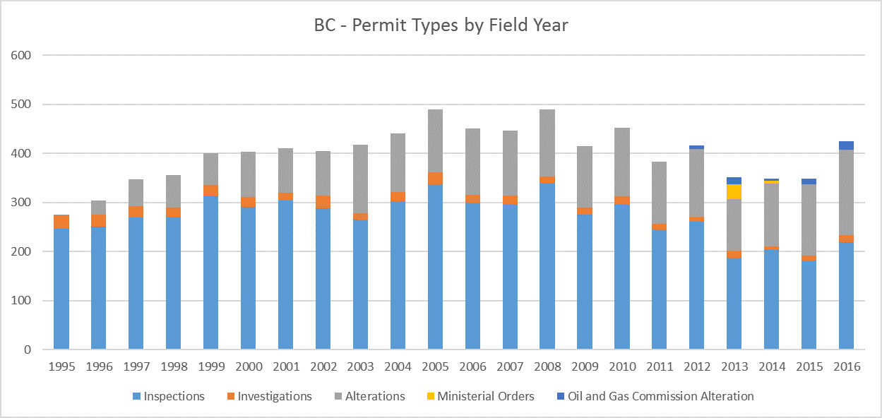 BC Archaeology Permit Types
