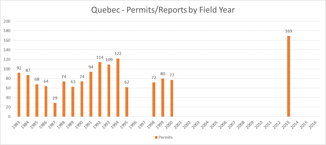 Quebec Archaeology Permits/Reports Partial