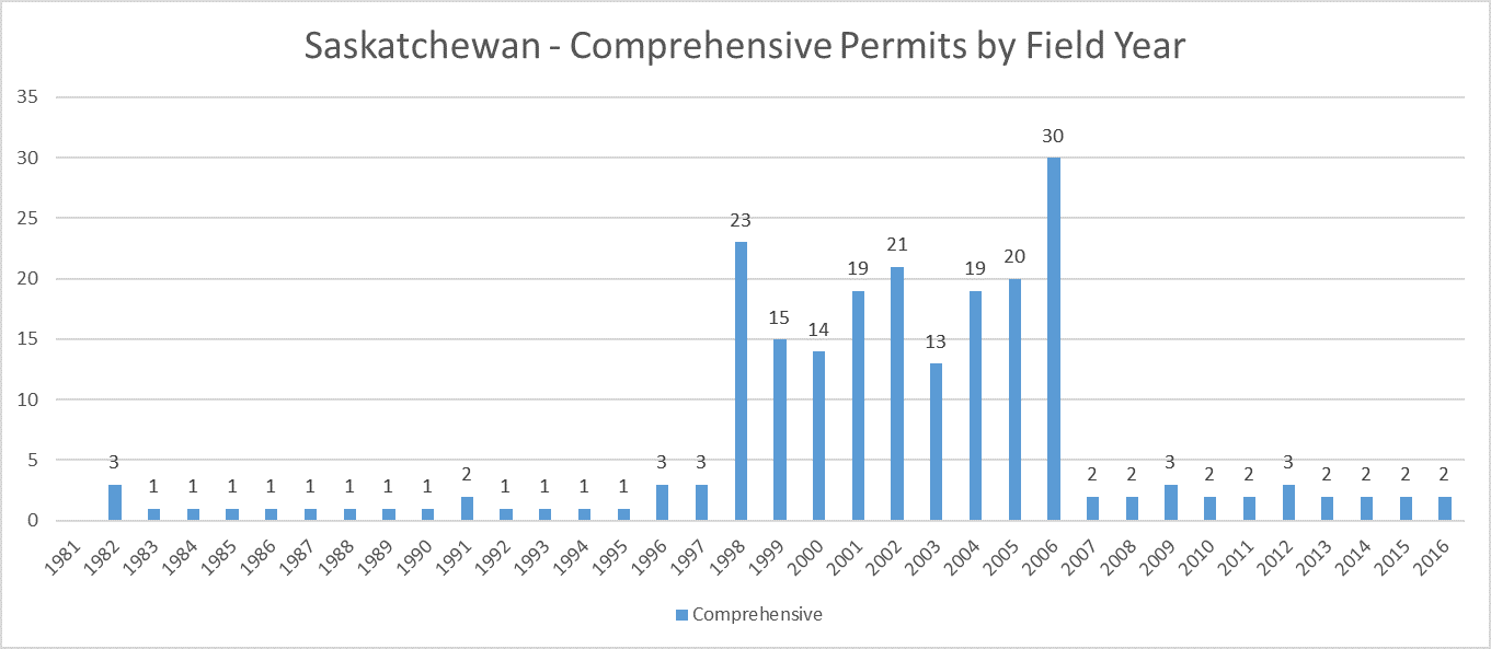 Saskatchewan Archaeology Comprehensive Permits