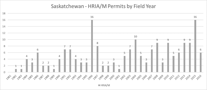 Saskatchewan HRIA/M Permits