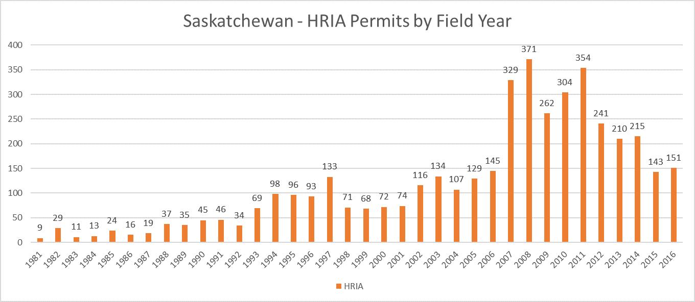 Saskatchewan Archaeology HRIA Permits