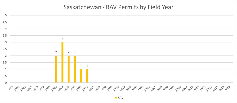 Saskatchewan RAV Permits