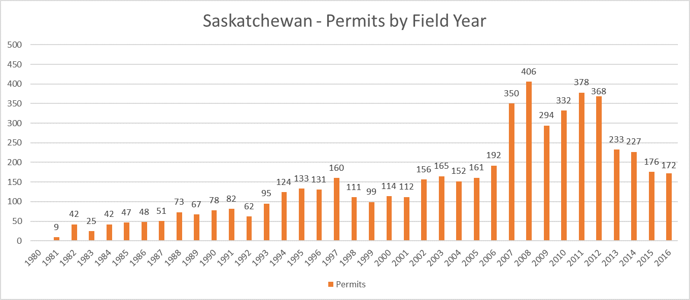 Saskatchewan Archaeology Permits Total