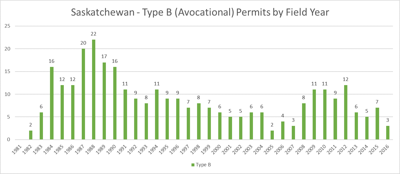 Saskatchewan Type B Avocational Permits