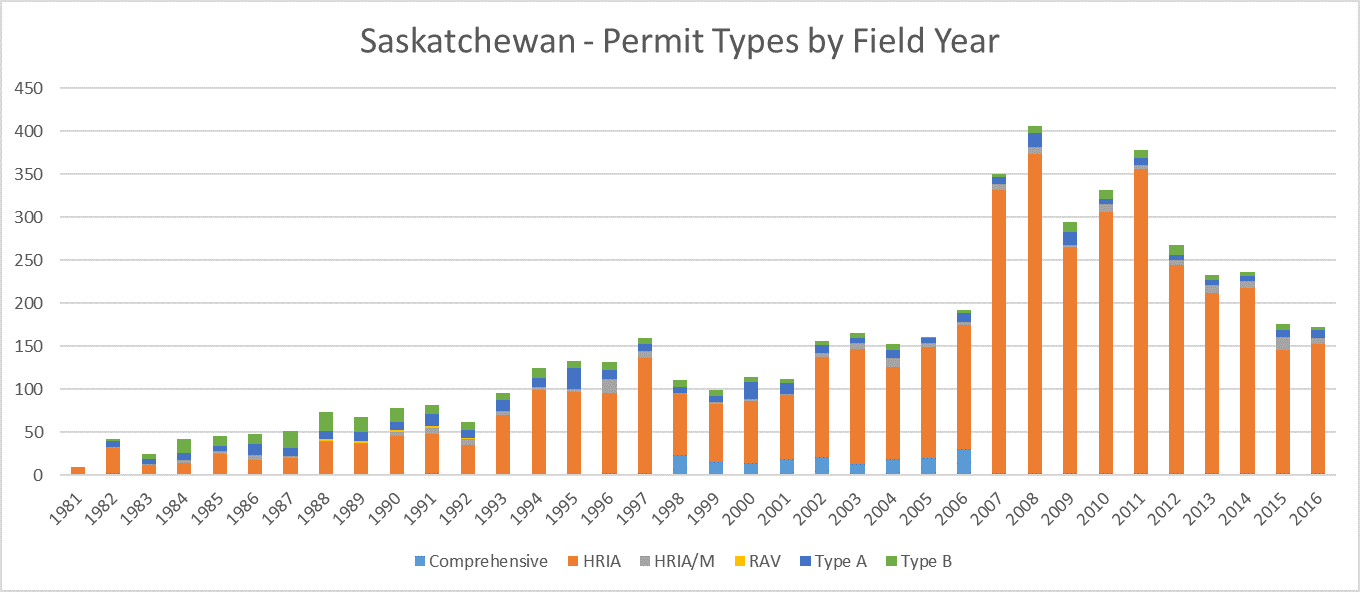 Saskatchewan Archaeology Permit Types