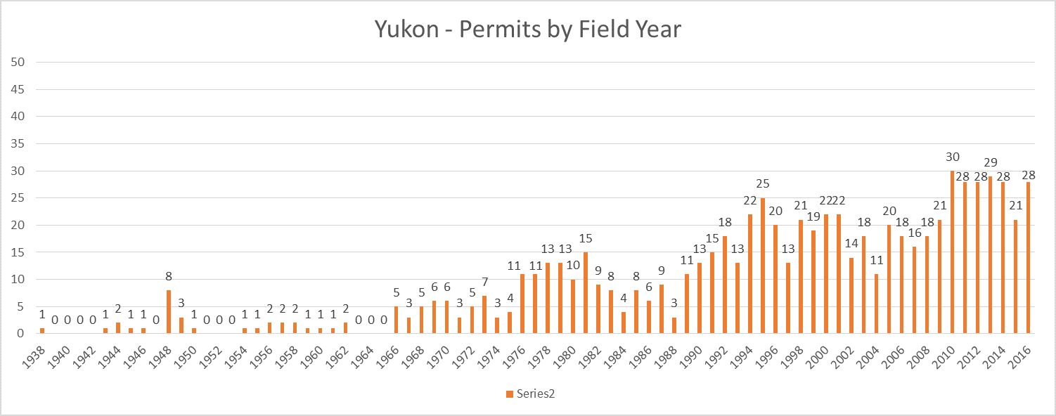 Yukon Archaeology Permit Totals