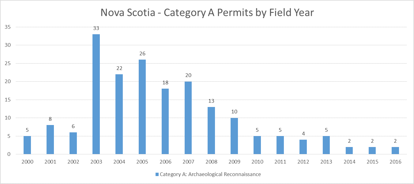 Nova Scotia Archaeology Category A Permits