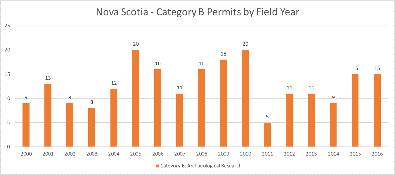 Nova Scotia Archaeology Category B Permits