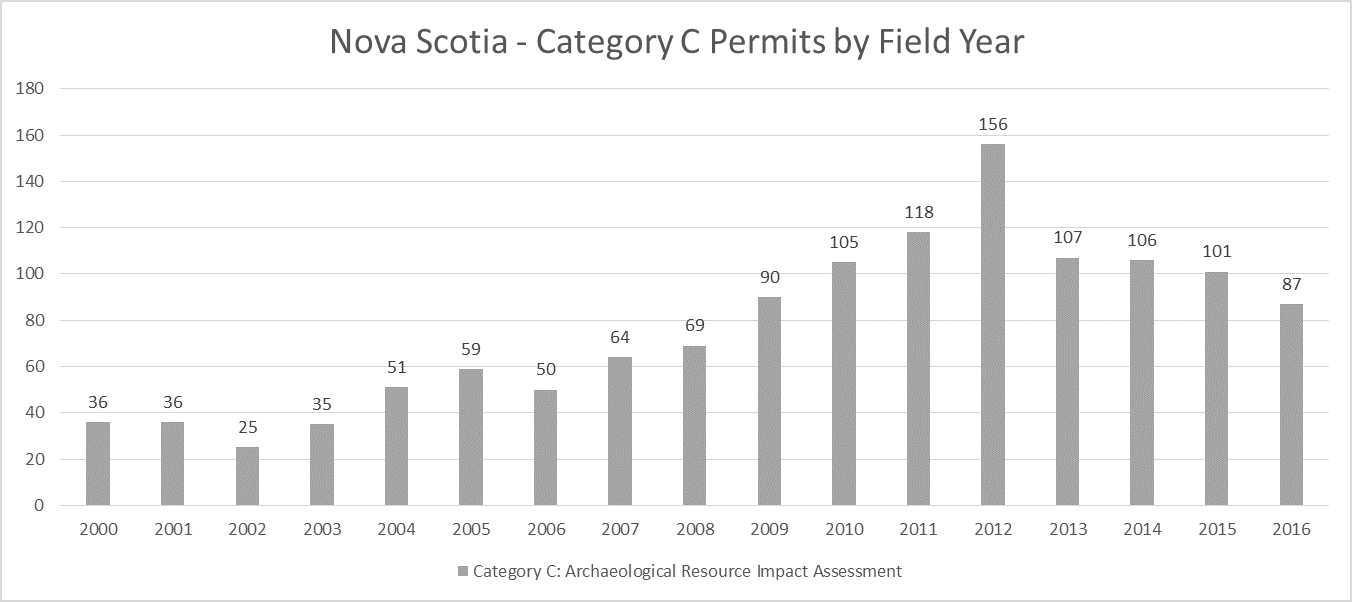 Nova Scotia Archaeology Category C Permits