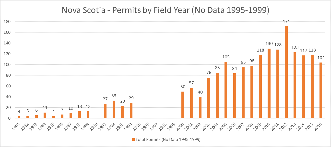 Nova Scotia Archaeology Permit Totals