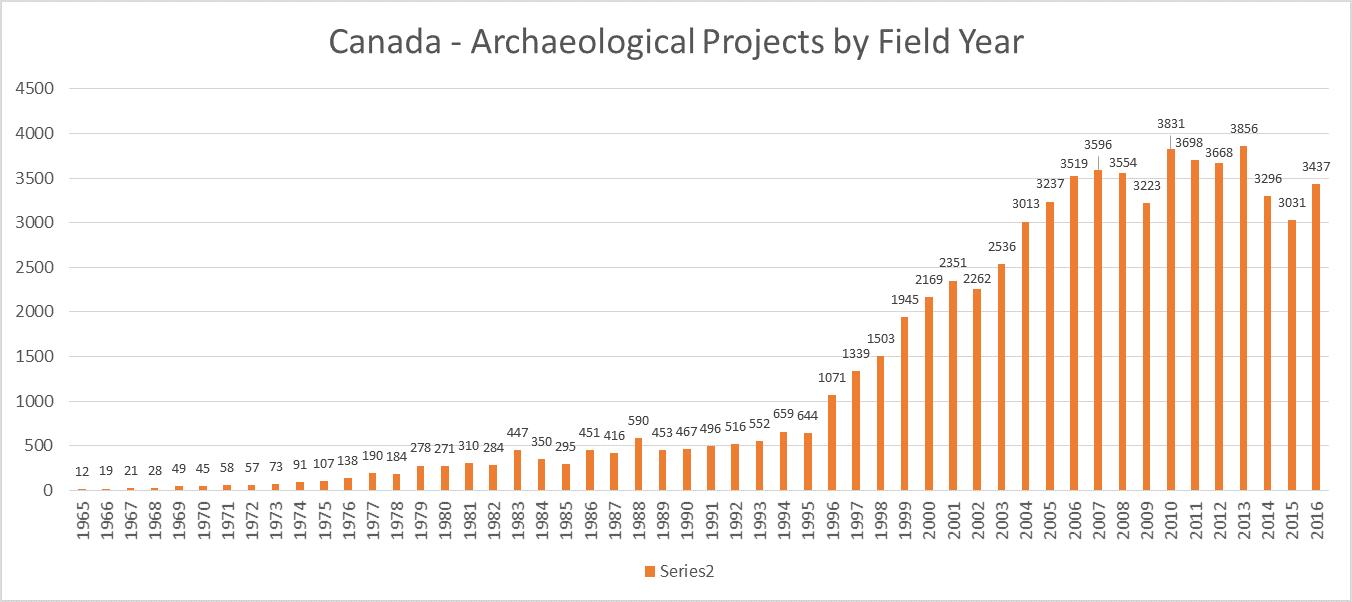 Canada 2017 Site Totals
