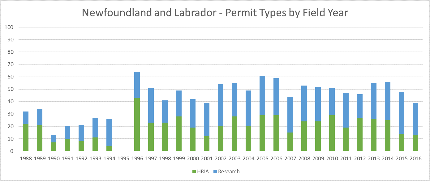 Newfoundland Archaeology Permit Types