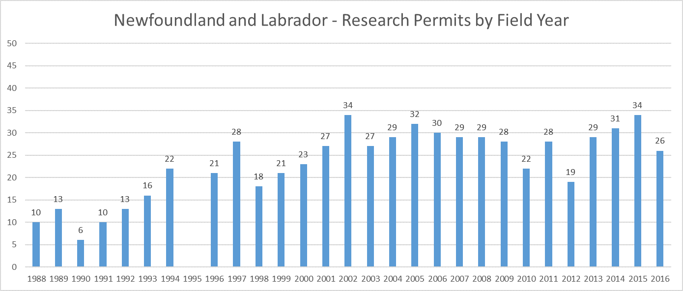 Newfoundland Archaeology Research Permits