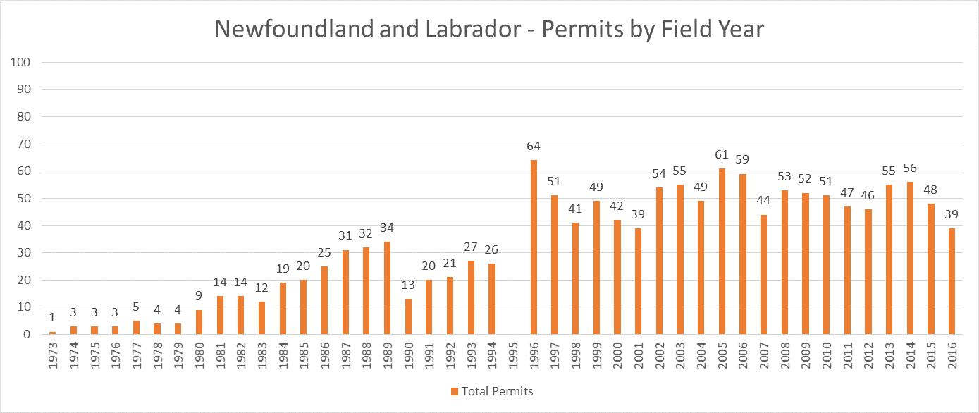 Newfoundland and Labrador Archaeology Permit Totals