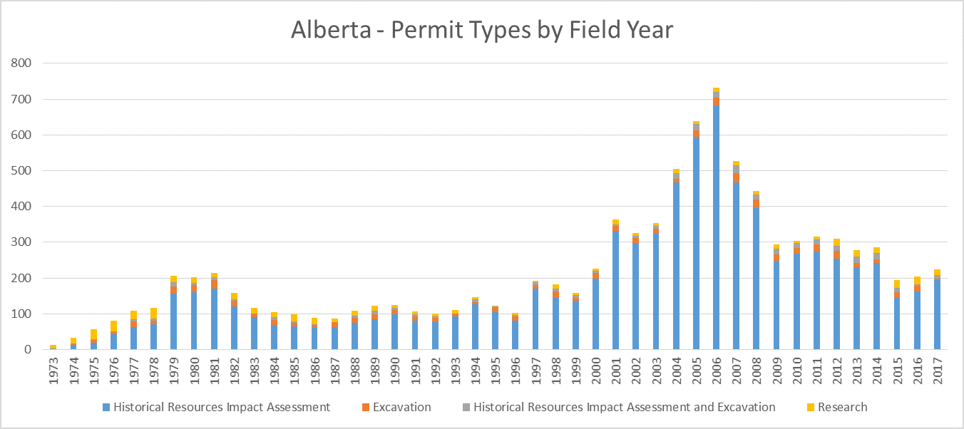 Alberta 2017 Archaeology Permit Types