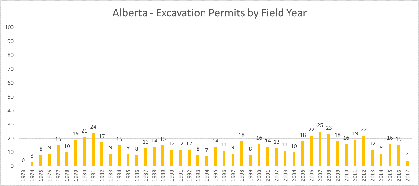 Alberta 2017 Archaeology Excavation Permits