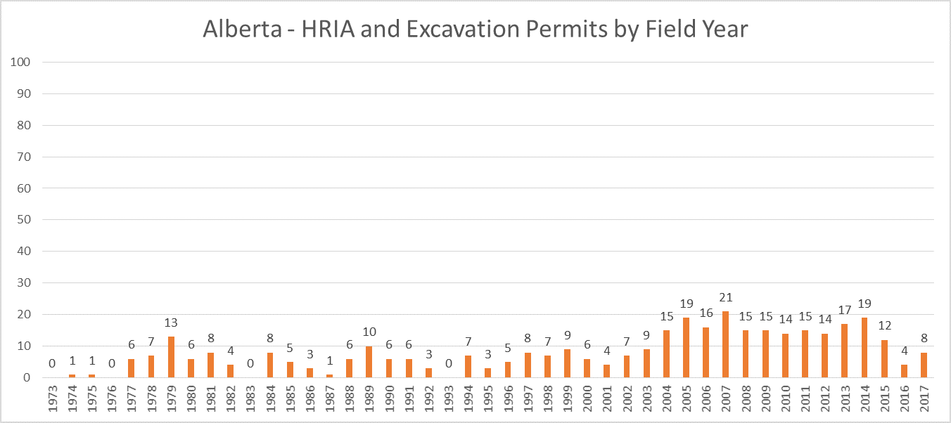 Alberta 2017 Archaeology HRIRA-Excavation Permits