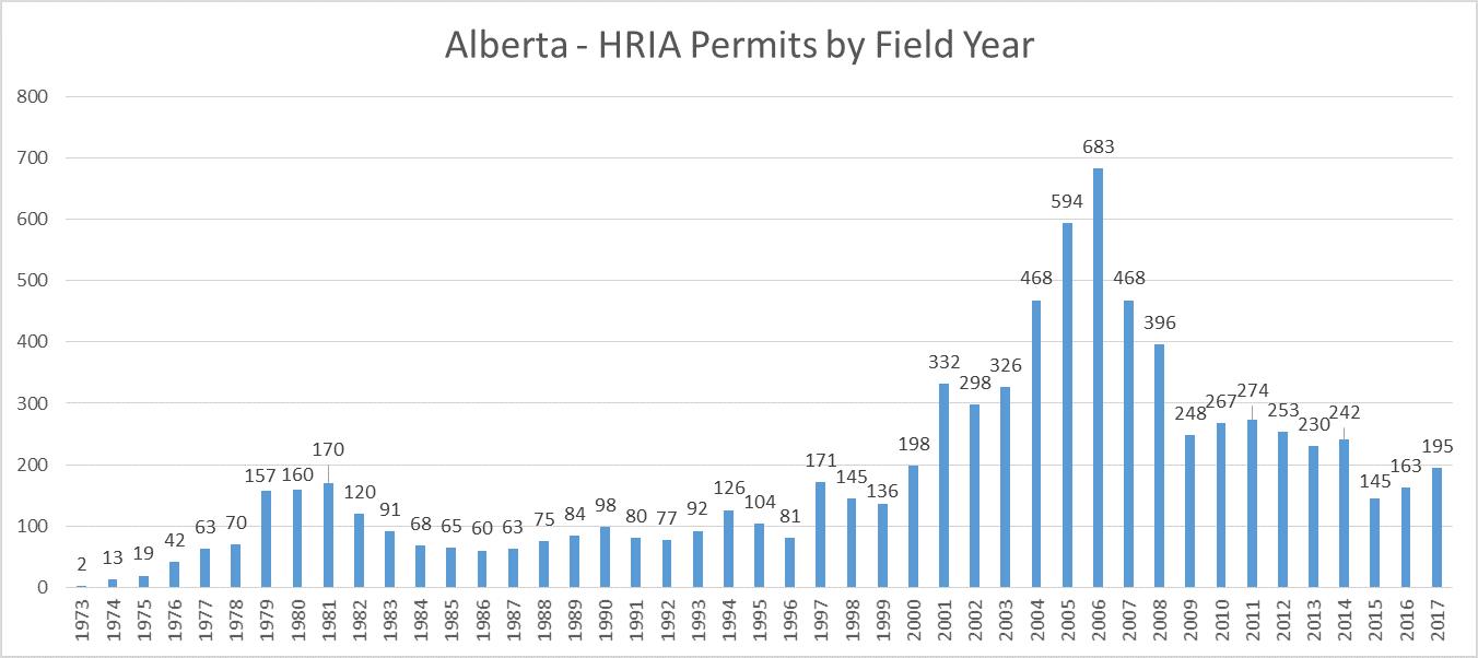 Alberta 2017 Archaeology HRIA Permits