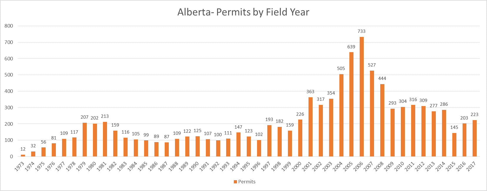 Alberta 2017 Archaeology Permit Totals