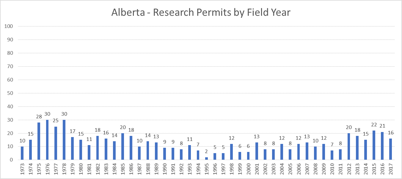 Alberta 2017 Archaeology Research Permits