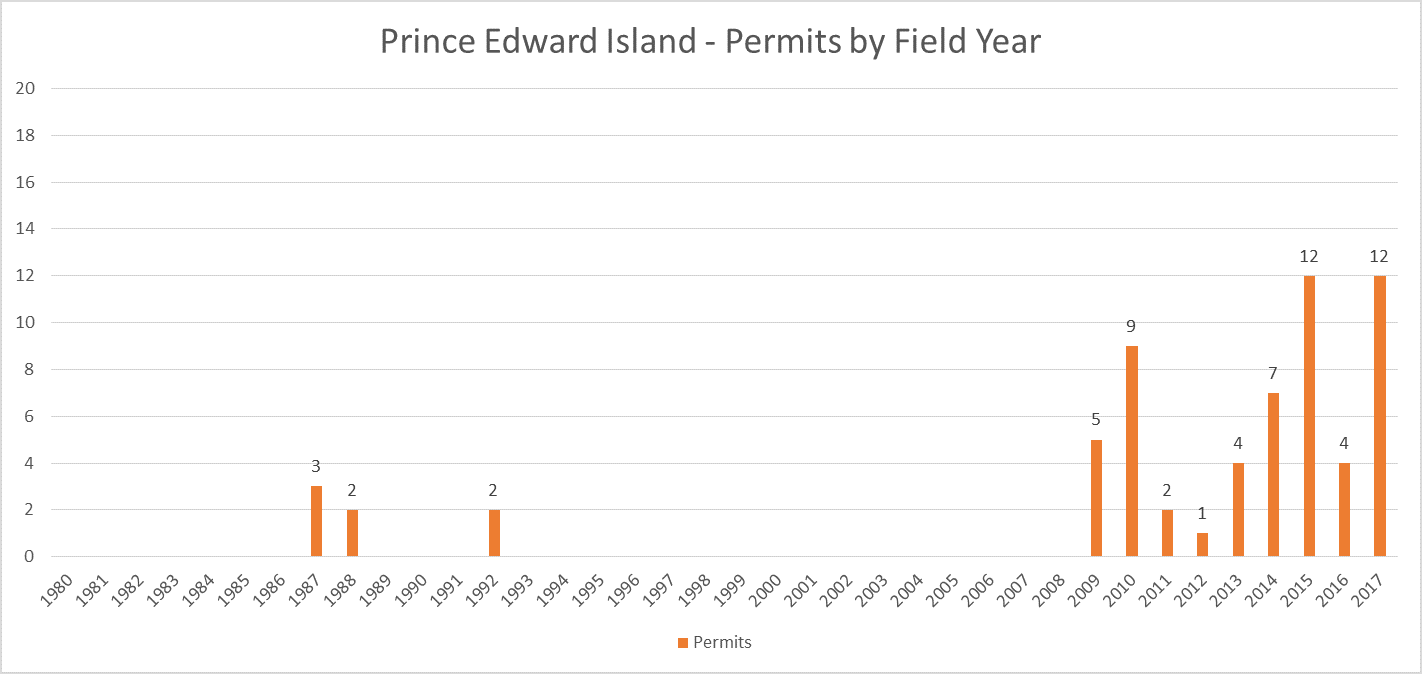 Prince Edward Island 2017 Permit Totals