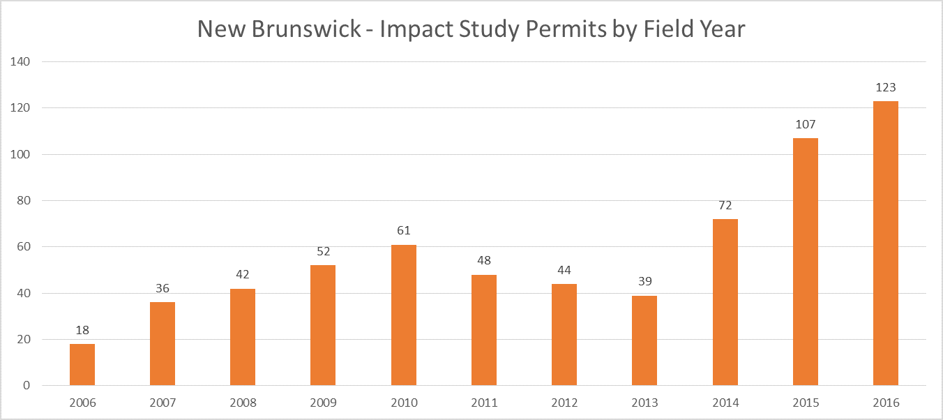 New Brunswick Archaeological Impact Study Permit Totals