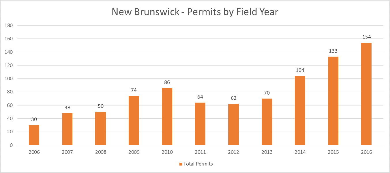 New Brunswick Archaeological Permit Totals