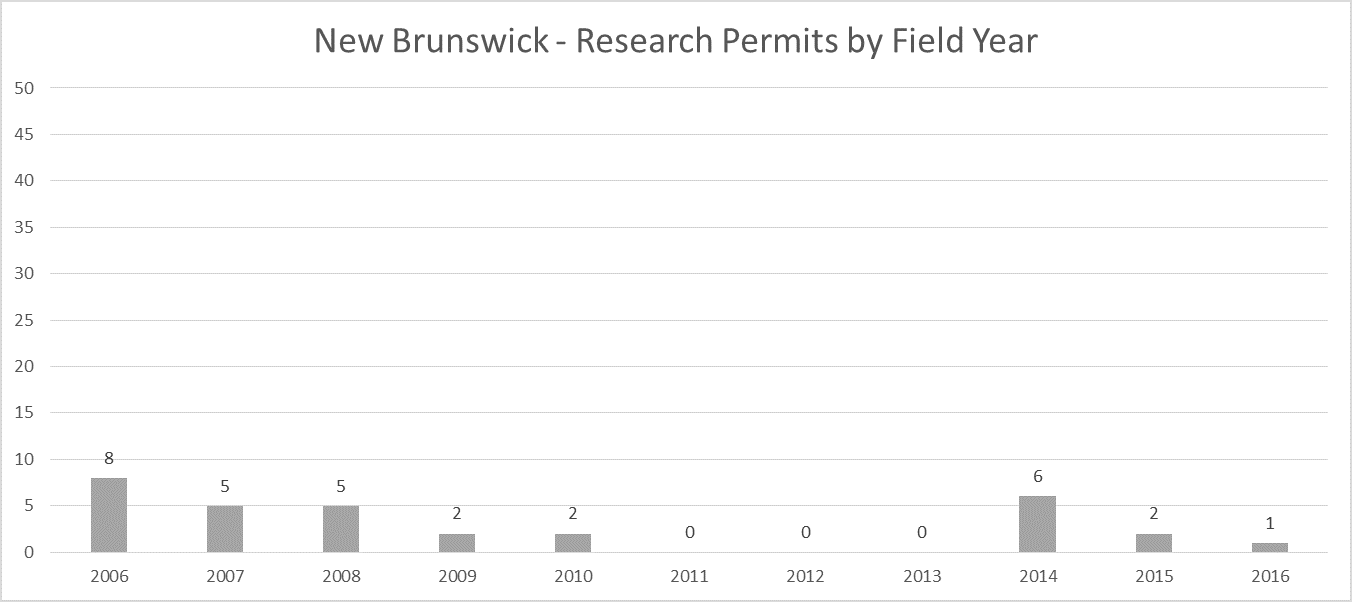 New Brunswick Archaeological Research Permit Totals