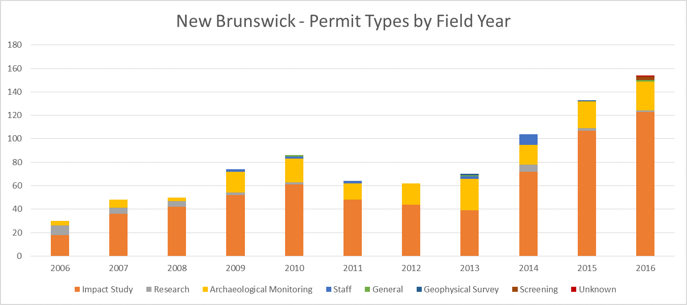New Brunswick Archaeological Permit Types Totals