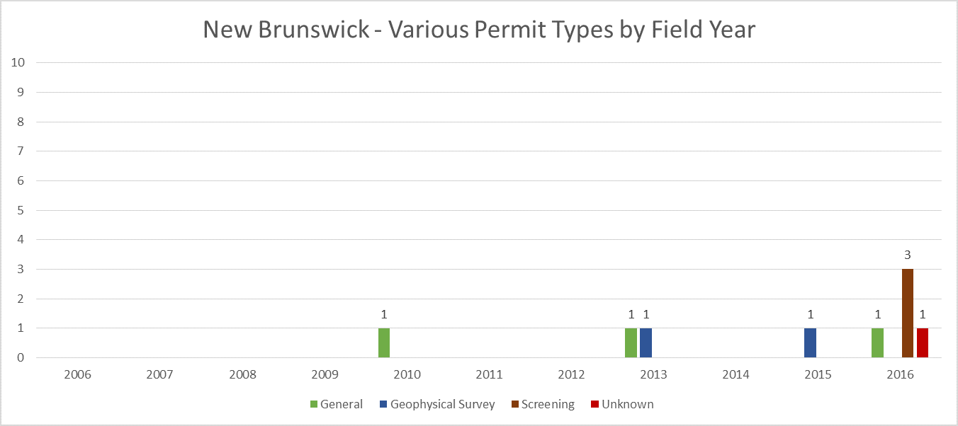 New Brunswick Archaeological Various Permit Totals